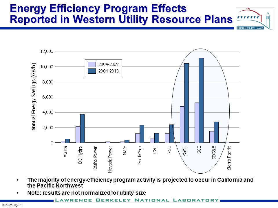 DivRev05 page 11 Energy Efficiency Program Effects Reported in Western Utility Resource Plans The majority of energy-efficiency program activity is projected to occur in California and the Pacific Northwest Note: results are not normalized for utility size