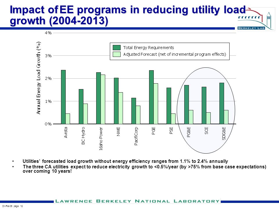 DivRev05 page 12 Impact of EE programs in reducing utility load growth ( ) Utilities forecasted load growth without energy efficiency ranges from 1.1% to 2.4% annually The three CA utilities expect to reduce electricity growth to 75% from base case expectations) over coming 10 years!
