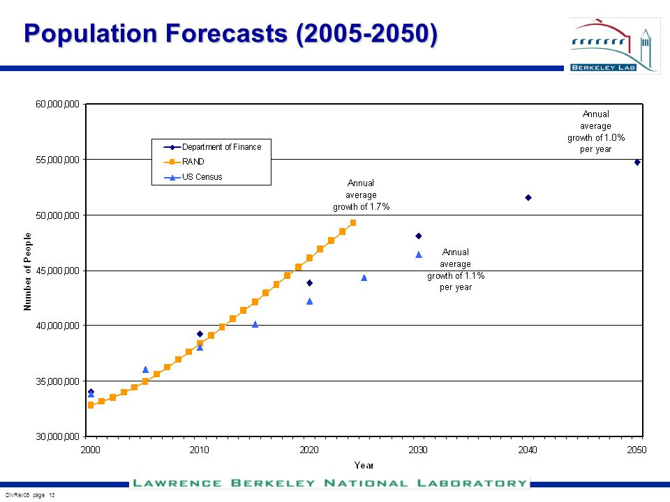 DivRev05 page 13 Population Forecasts ( )