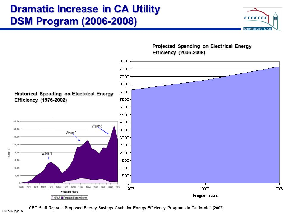 DivRev05 page 14 Historical Spending on Electrical Energy Efficiency ( ) CEC Staff Report Proposed Energy Savings Goals for Energy Efficiency Programs in California (2003) Projected Spending on Electrical Energy Efficiency ( ) Dramatic Increase in CA Utility DSM Program ( )