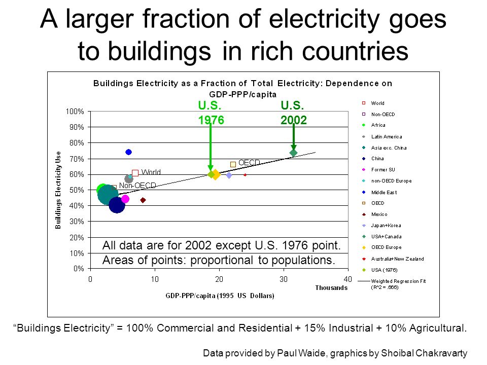 A larger fraction of electricity goes to buildings in rich countries Buildings Electricity = 100% Commercial and Residential + 15% Industrial + 10% Agricultural.