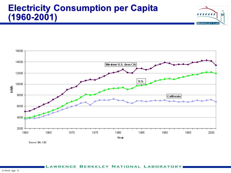 DivRev05 page 18 Electricity Consumption per Capita (1960-2001)