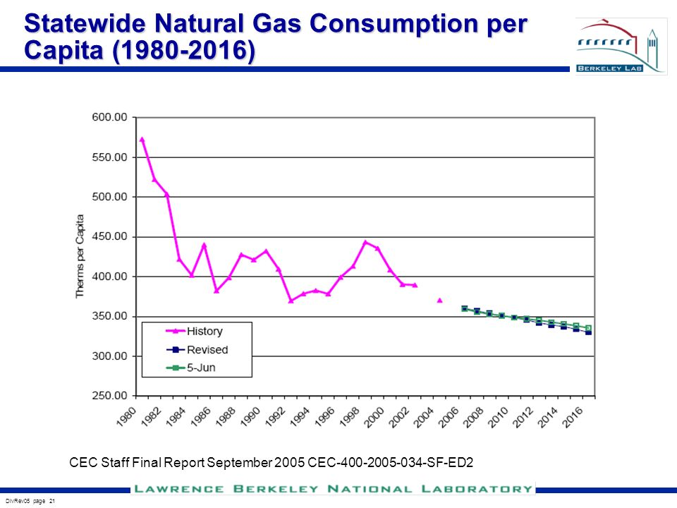 DivRev05 page 21 Statewide Natural Gas Consumption per Capita ( ) CEC Staff Final Report September 2005 CEC SF-ED2
