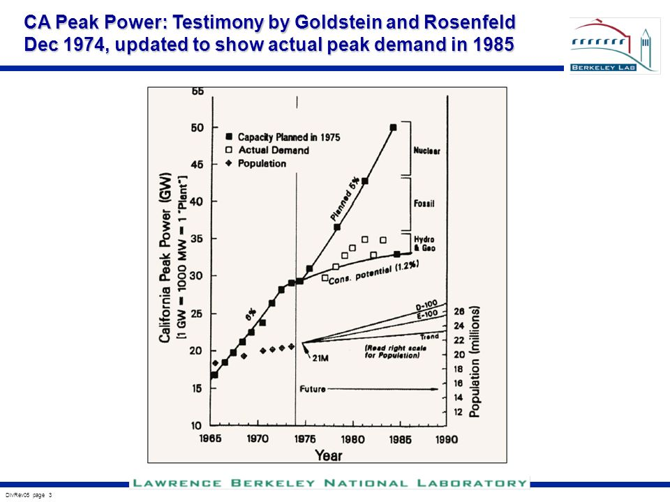 DivRev05 page 3 CA Peak Power: Testimony by Goldstein and Rosenfeld Dec 1974, updated to show actual peak demand in 1985