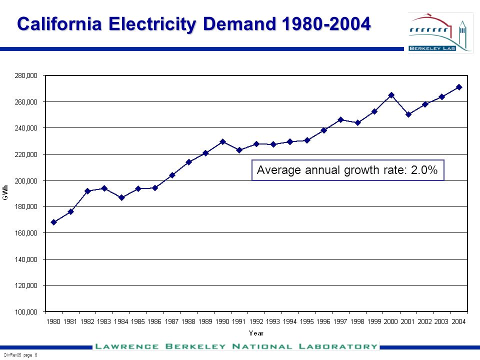 DivRev05 page 6 California Electricity Demand Average annual growth rate: 2.0%