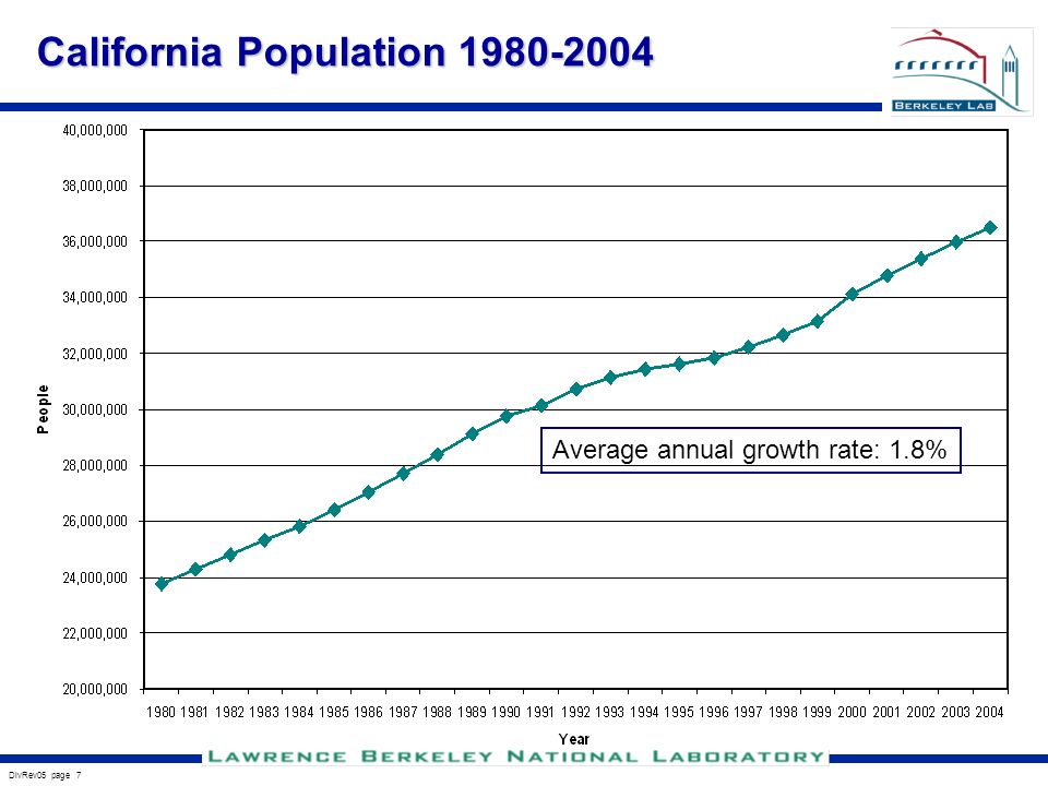 DivRev05 page 7 California Population Average annual growth rate: 1.8%