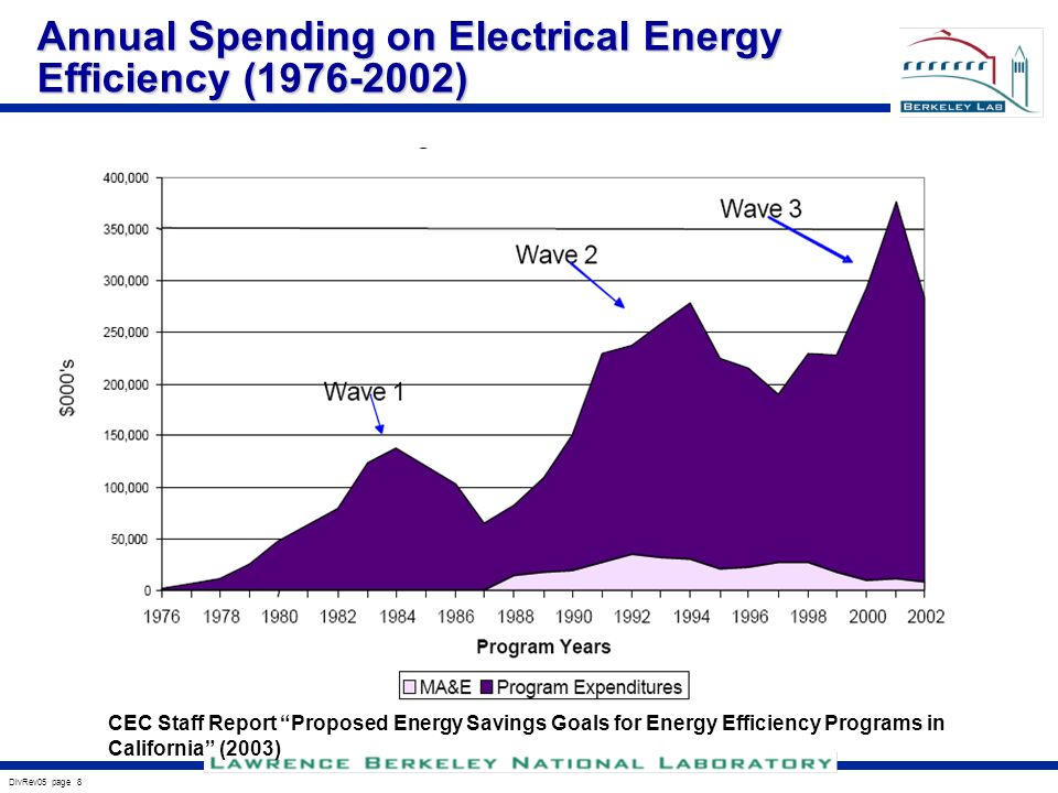 DivRev05 page 8 Annual Spending on Electrical Energy Efficiency ( ) CEC Staff Report Proposed Energy Savings Goals for Energy Efficiency Programs in California (2003)