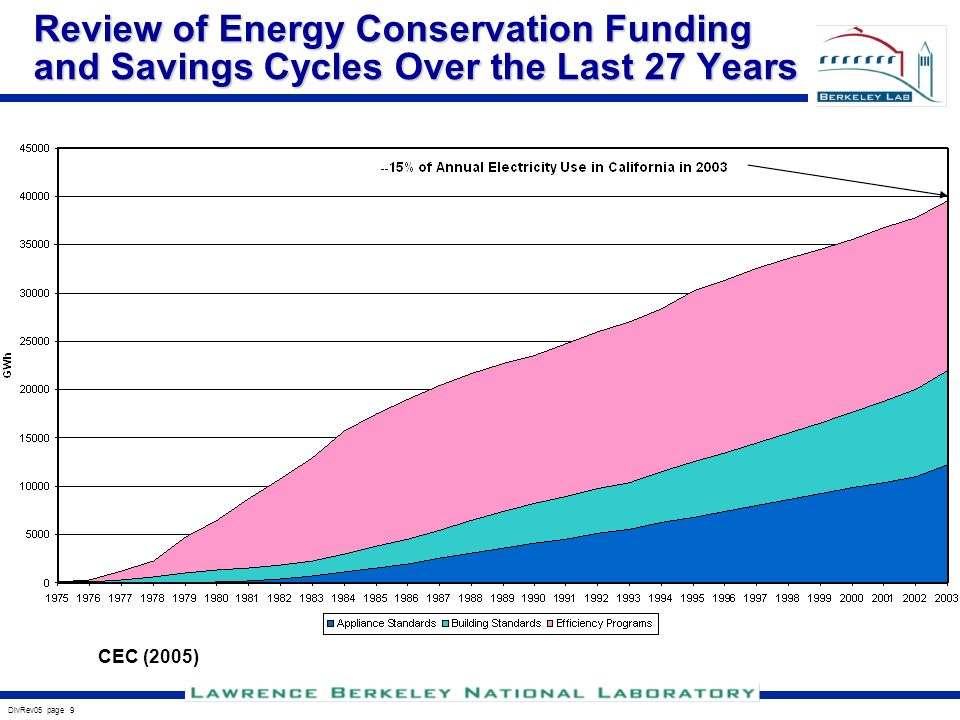 DivRev05 page 9 Review of Energy Conservation Funding and Savings Cycles Over the Last 27 Years CEC (2005)