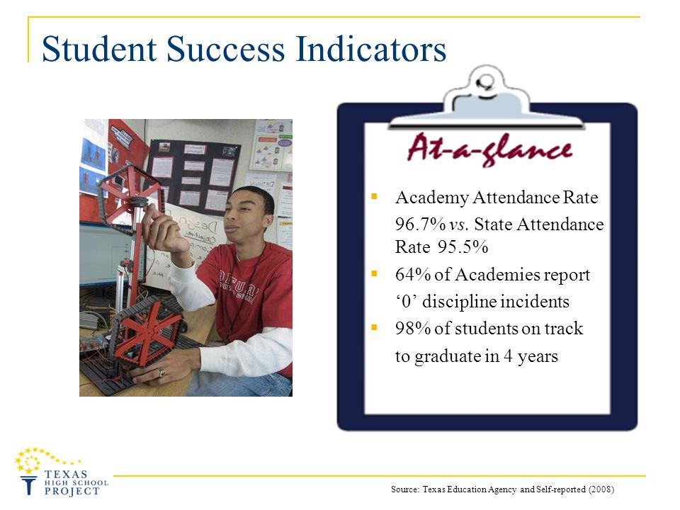 Student Success Indicators Academy Attendance Rate 96.7% vs. State Attendance Rate 95.5% 64% of Academies report 0 discipline incidents 98% of student