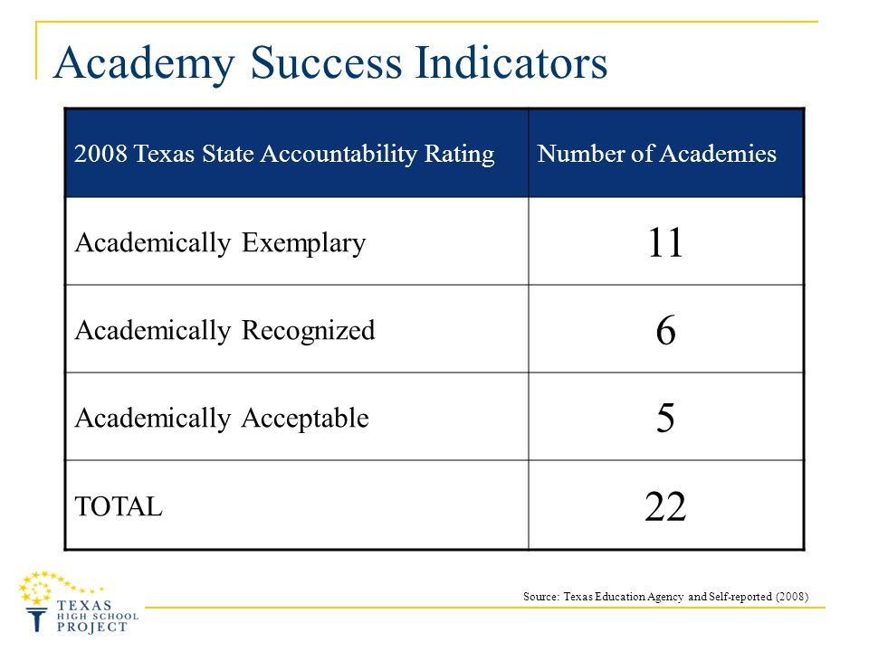 Academy Success Indicators 2008 Texas State Accountability RatingNumber of Academies Academically Exemplary 11 Academically Recognized 6 Academically