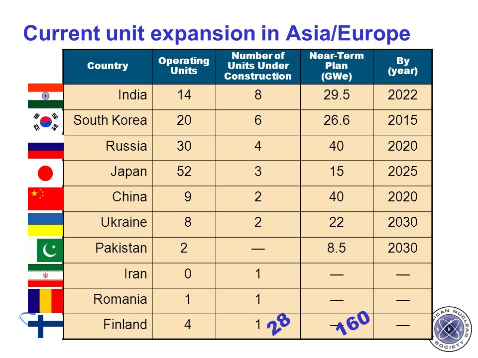 Country Operating Units Number of Units Under Construction Near-Term Plan (GWe) By (year) India14829.52022 South Korea20626.62015 Russia304402020 Japan523152025 China 92402020 Ukraine 82222030 Pakistan28.52030 Iran 01 Romania 11 Finland 41 Current unit expansion in Asia/Europe 28 160