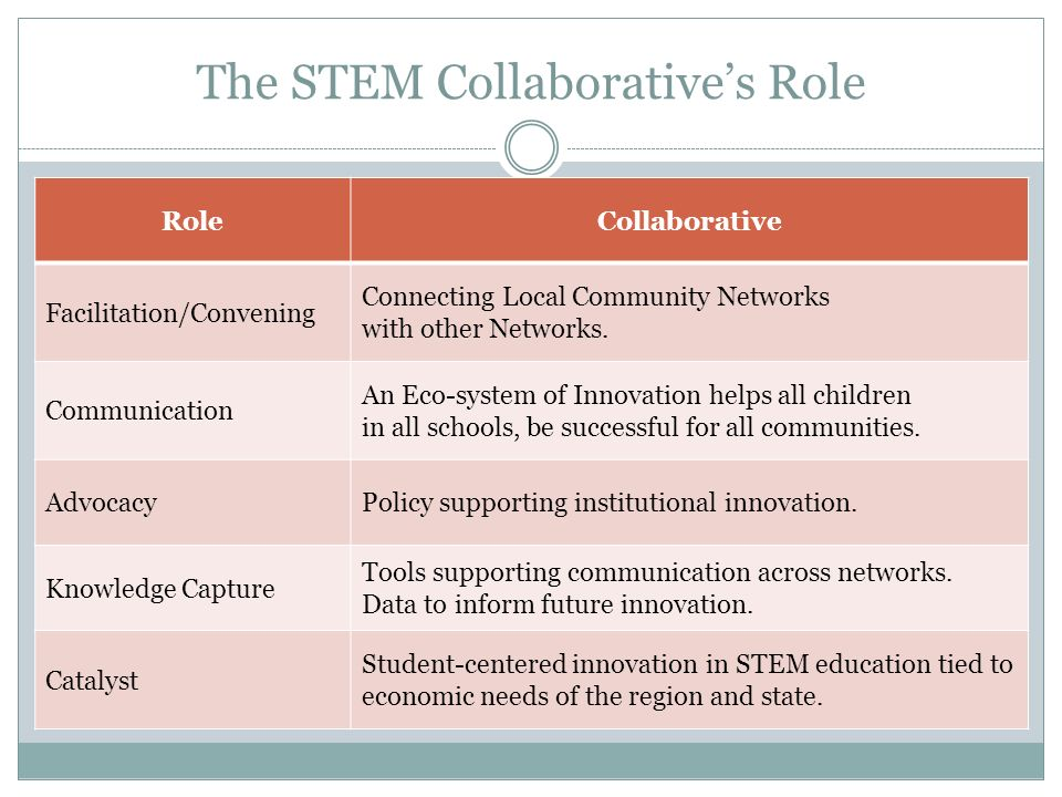The STEM Collaboratives Role RoleCollaborative Facilitation/Convening Connecting Local Community Networks with other Networks.