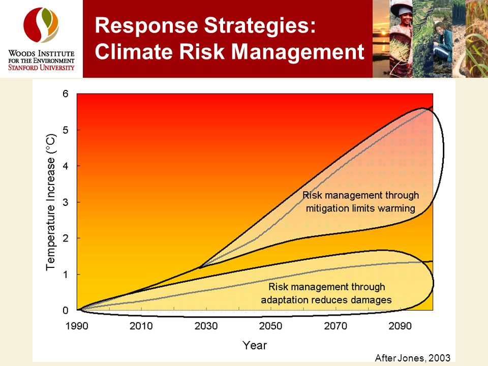 Response Strategies: Climate Risk Management After Jones, 2003
