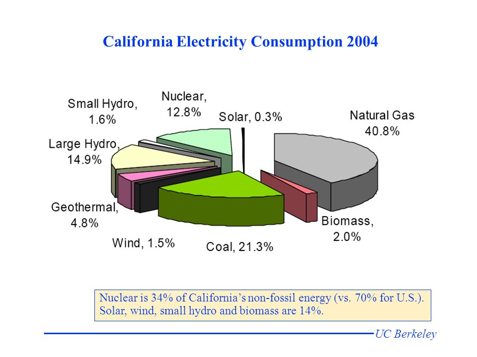 UC Berkeley California Electricity Consumption 2004 Nuclear is 34% of Californias non-fossil energy (vs.