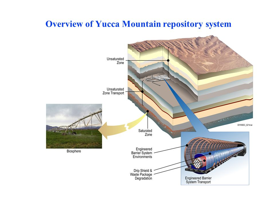 Overview of Yucca Mountain repository system