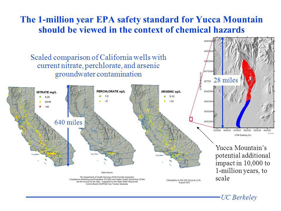 UC Berkeley The 1-million year EPA safety standard for Yucca Mountain should be viewed in the context of chemical hazards 28 miles 640 miles Scaled comparison of California wells with current nitrate, perchlorate, and arsenic groundwater contamination Yucca Mountains potential additional impact in 10,000 to 1-million years, to scale