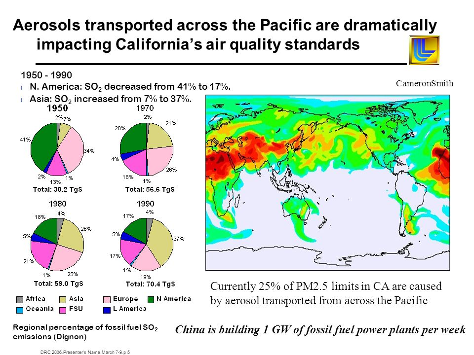 DRC 2006.Presenters Name.March 7-9.p 5 Aerosols transported across the Pacific are dramatically impacting Californias air quality standards 1950 - 199