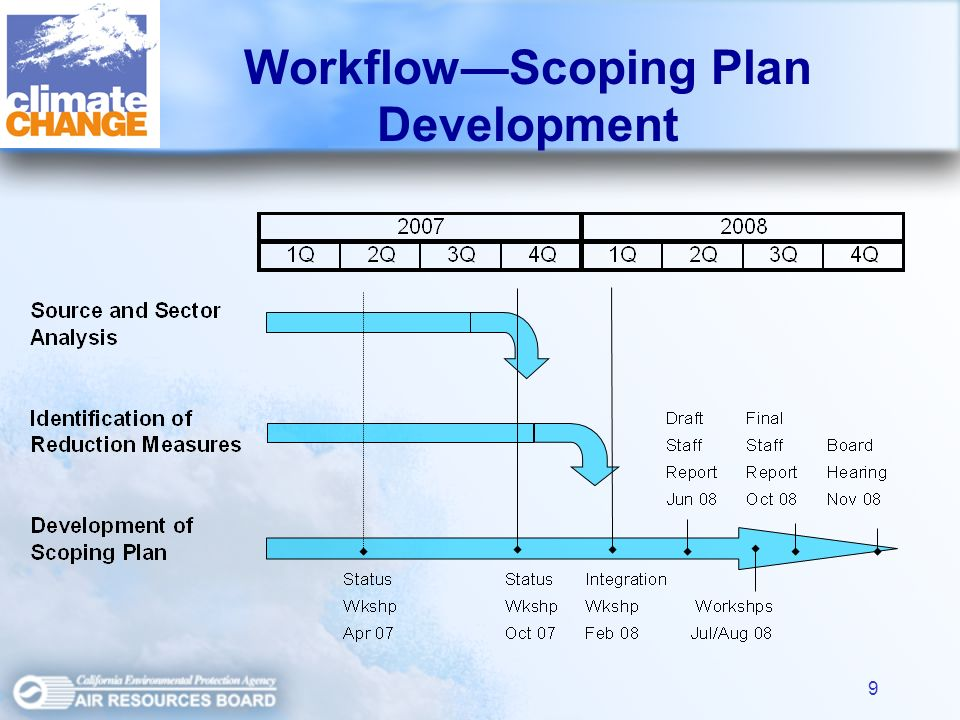 9 WorkflowScoping Plan Development