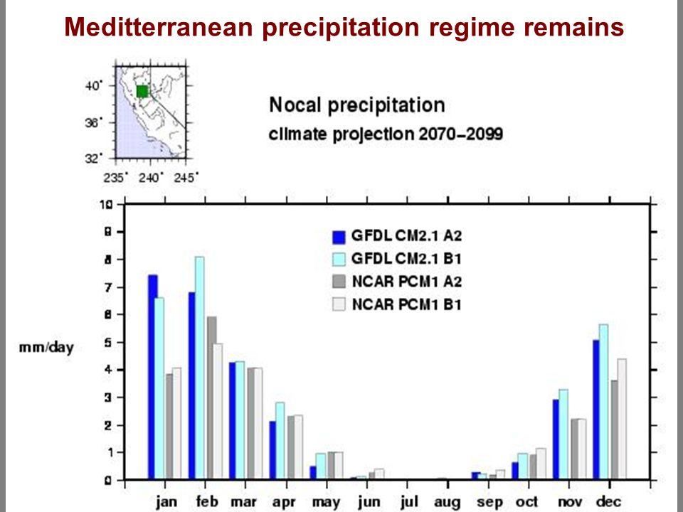 Meditterranean precipitation regime remains