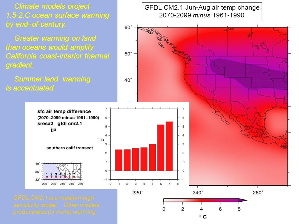 Climate models project 1.5-2.C ocean surface warming by end–of-century. Greater warming on land than oceans would amplify California coast-interior th