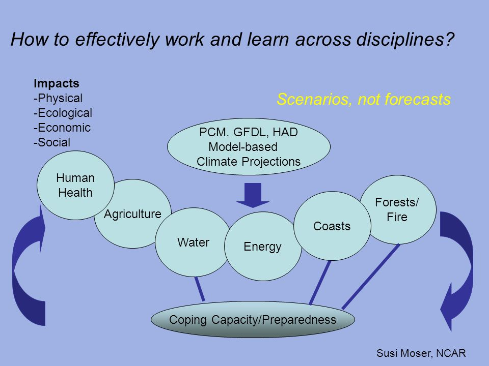 How to effectively work and learn across disciplines? Scenarios, not forecasts PCM. GFDL, HAD Model-based Climate Projections Agriculture Water Energy