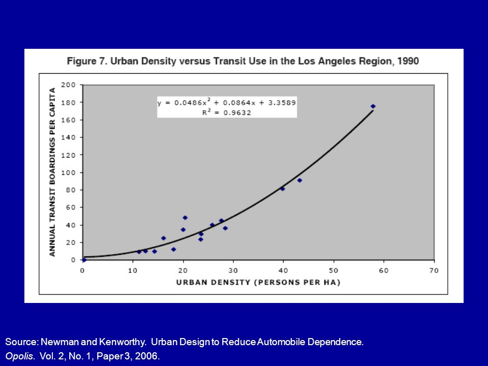 Source: Newman and Kenworthy.Urban Design to Reduce Automobile Dependence.