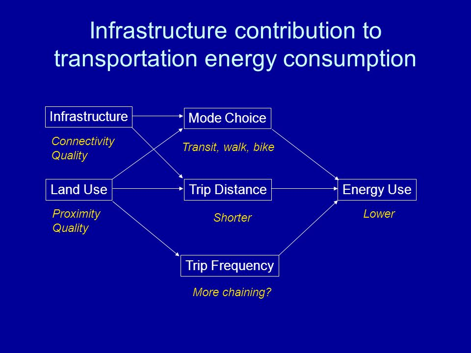 Infrastructure contribution to transportation energy consumption Land Use Mode Choice Energy Use Trip Distance Trip Frequency Proximity Quality Transit, walk, bike Shorter More chaining.