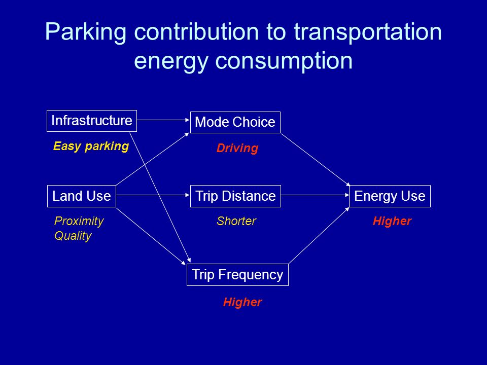 Parking contribution to transportation energy consumption Land Use Mode Choice Energy Use Trip Distance Trip Frequency Proximity Quality Driving Shorter Higher Infrastructure Easy parking