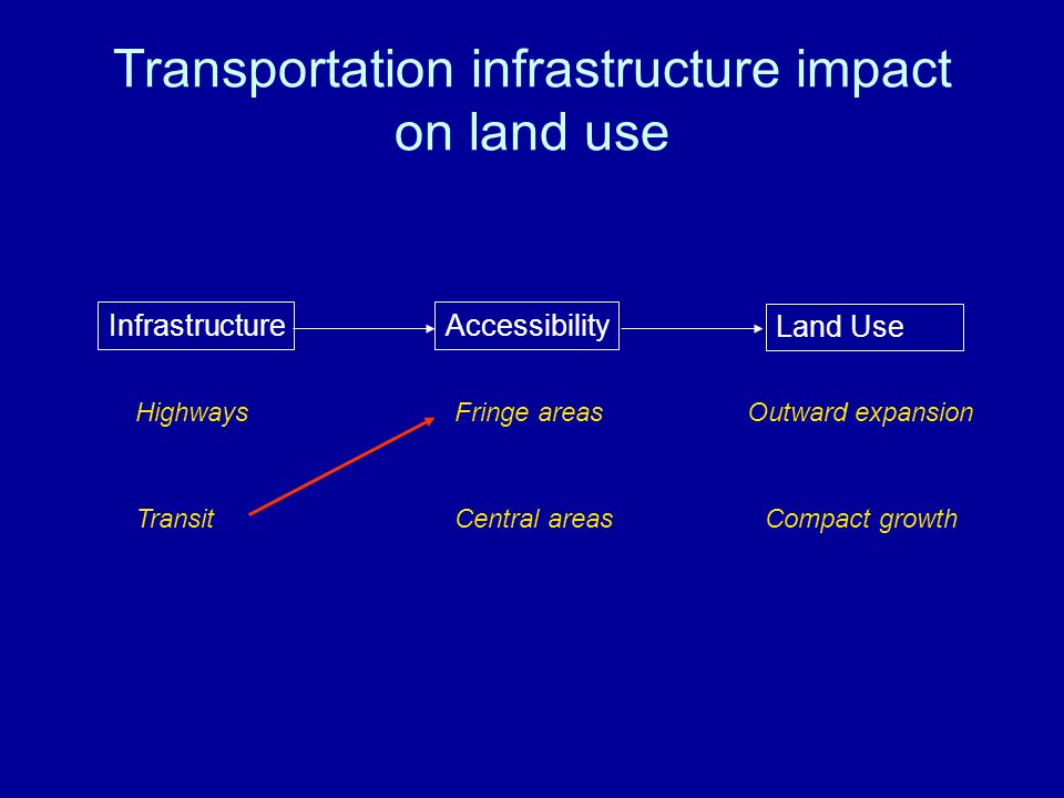 Transportation infrastructure impact on land use Infrastructure Land Use Accessibility HighwaysFringe areasOutward expansion TransitCentral areasCompact growth