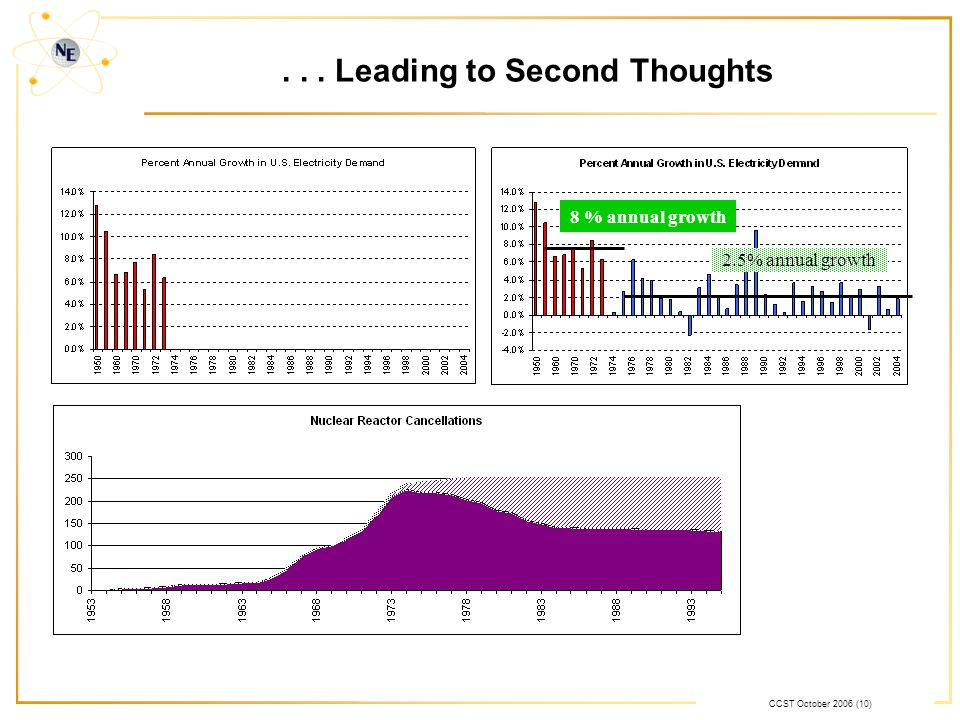 CCST October 2006 (10)... Leading to Second Thoughts 8 % annual growth 2.5% annual growth