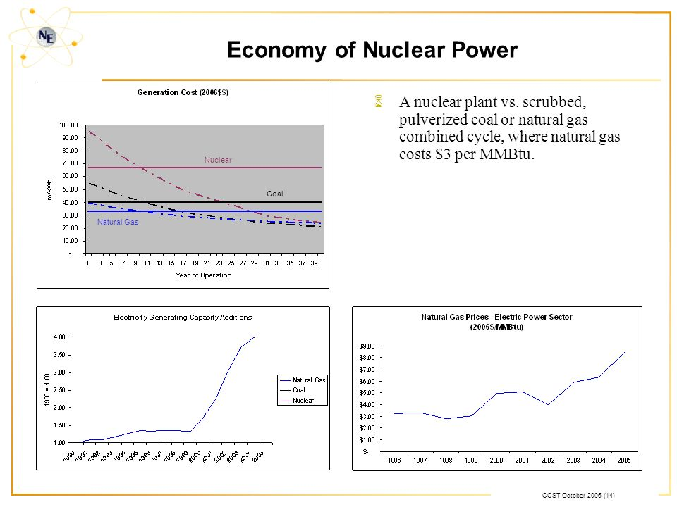 CCST October 2006 (14) Economy of Nuclear Power Nuclear Coal Natural Gas 6A nuclear plant vs. scrubbed, pulverized coal or natural gas combined cycle,