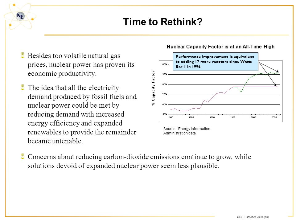 CCST October 2006 (15) Time to Rethink? 6Besides too volatile natural gas prices, nuclear power has proven its economic productivity. 6The idea that a