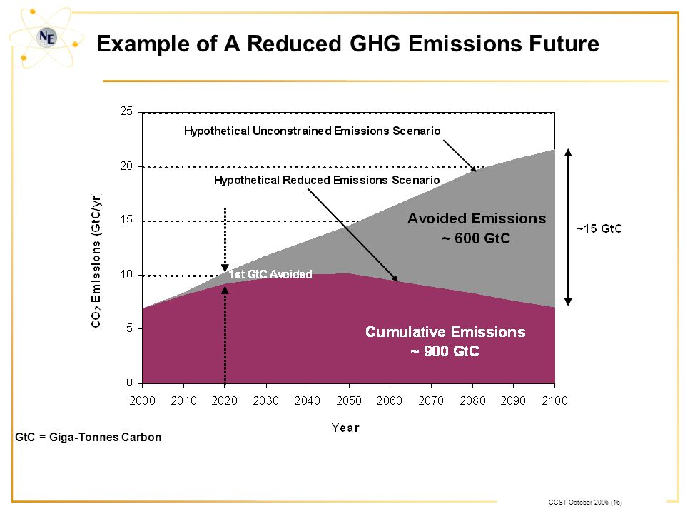 CCST October 2006 (16) Example of A Reduced GHG Emissions Future GtC = Giga-Tonnes Carbon