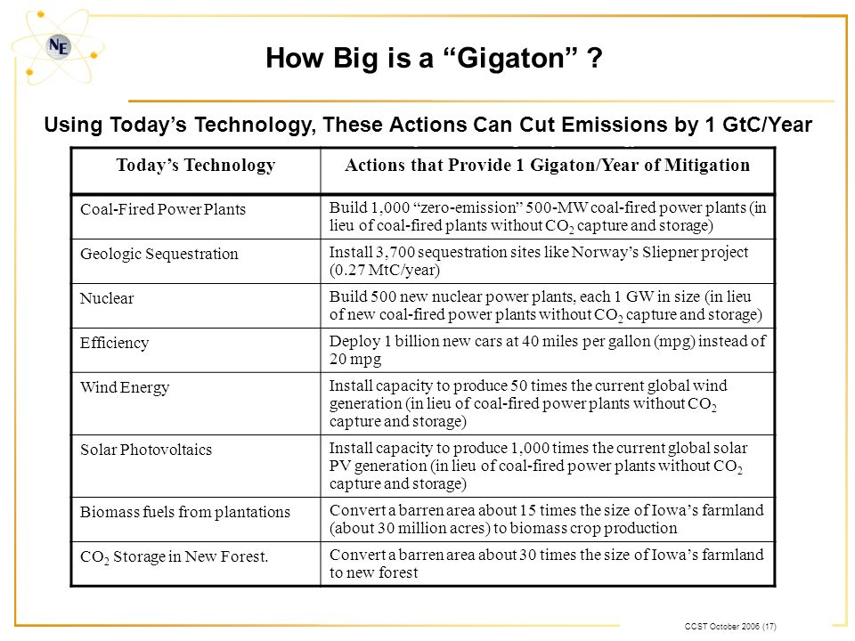 CCST October 2006 (17) How Big is a Gigaton ? Todays TechnologyActions that Provide 1 Gigaton/Year of Mitigation Coal-Fired Power Plants Build 1,000 z