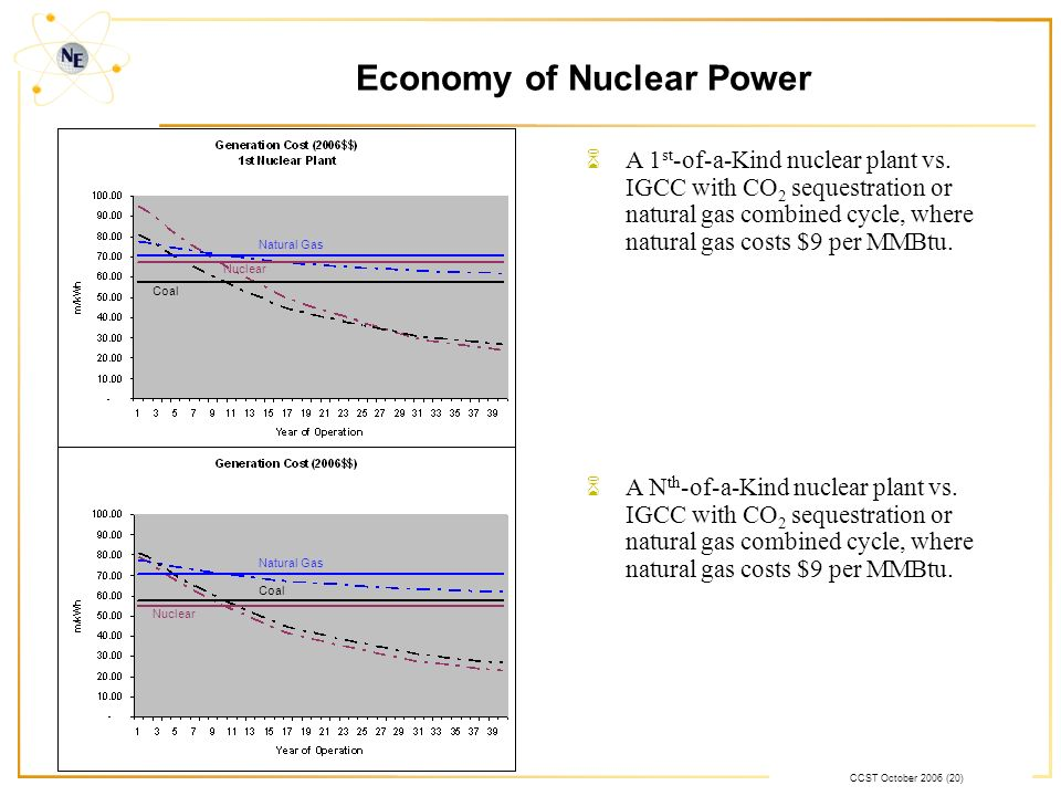 CCST October 2006 (20) Nuclear Coal Natural Gas Nuclear Coal Natural Gas 6A 1 st -of-a-Kind nuclear plant vs.