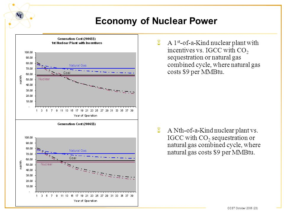 CCST October 2006 (23) Nuclear Coal Natural Gas Nuclear Coal Natural Gas 6A 1 st -of-a-Kind nuclear plant with incentives vs. IGCC with CO 2 sequestra