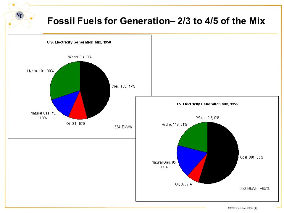 CCST October 2006 (4) Fossil Fuels for Generation– 2/3 to 4/5 of the Mix 334 BkWh 550 BkWh, +65%