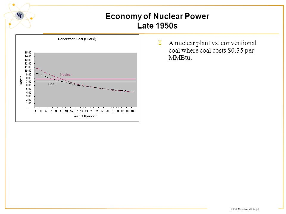 CCST October 2006 (6) Economy of Nuclear Power Late 1950s Nuclear Coal 6A nuclear plant vs. conventional coal where coal costs $0.35 per MMBtu.