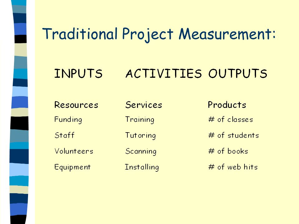 Traditional Project Measurement: