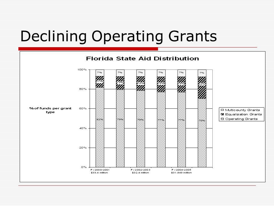 Declining Operating Grants