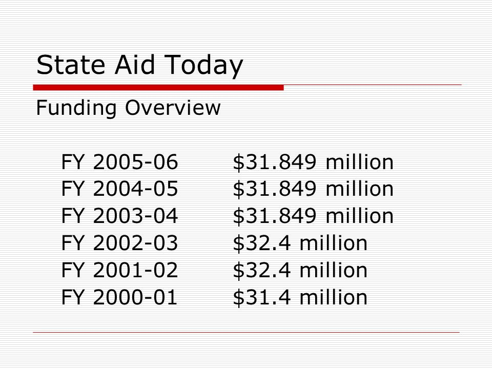 State Aid Today Funding Overview FY 2005-06$31.849 million FY 2004-05$31.849 million FY 2003-04$31.849 million FY 2002-03$32.4 million FY 2001-02$32.4