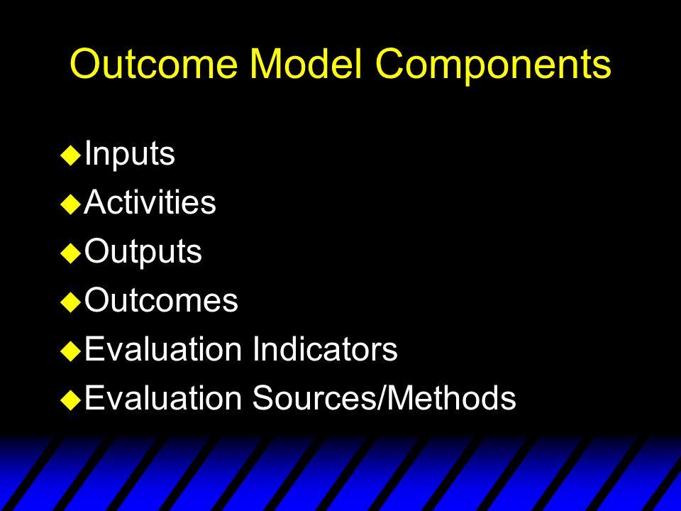 Outcome Model Components u Inputs u Activities u Outputs u Outcomes u Evaluation Indicators u Evaluation Sources/Methods