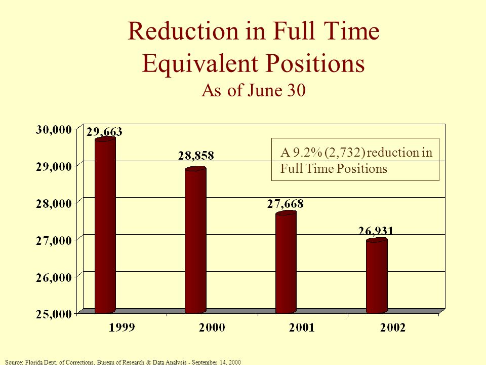 Reduction in Full Time Equivalent Positions As of June 30 Source: Florida Dept.
