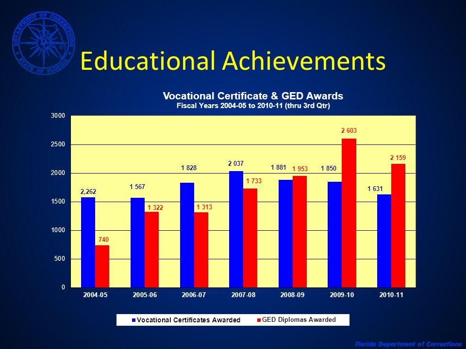 Educational Achievements
