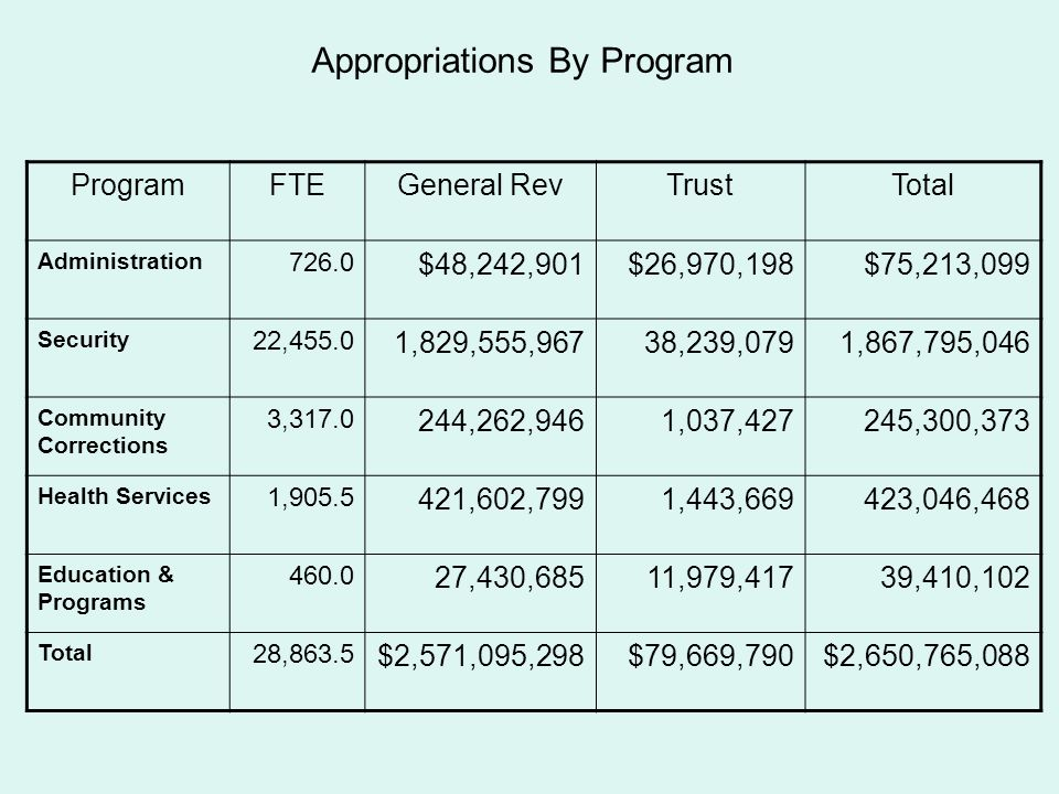 Budget EntityBudget Entity TitleFTE FY 2008-09 Estimated GR Approp By Activity FY 2008-09 Estimated TF Approp By Activity FY 2008-09 Total Estimated Appropriations PROGRAM: SECURITY AND INSTITUTIONAL OPERATIONS BUREAU: OFFENDER MANAGEMENT / CONTROL ACTIVITY:Transport8.01,102,664 Supervise Inmate Work Activities67,702 Classification1,292.058,201,179 Inmate Release15.02,067,495 Sentence Structure23.03,170,159 Inmate Records15.01,270,438 TOTAL - OFFENDER MANAGEMENT / CONTROL1,353.065,811,93567,70265,879,637