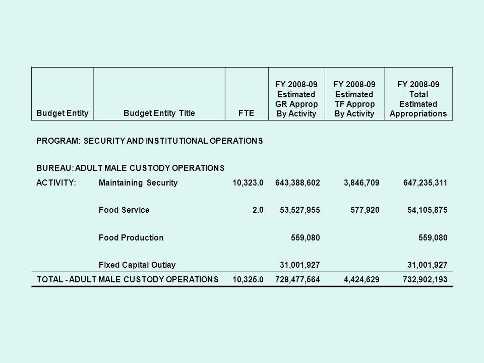 Budget EntityBudget Entity TitleFTE FY 2008-09 Estimated GR Approp By Activity FY 2008-09 Estimated TF Approp By Activity FY 2008-09 Total Estimated Appropriations PROGRAM: COMMUNITY CORRECTIONS BUREAU: PROBATION SUPERVISION ACTIVITY: Instruct, Supervise, Investigate Report2,154.0125,459,79341,352125,501,145 TOTAL - PROBATION SUPERVISION2,154.0125,459,79341,352125,501,145