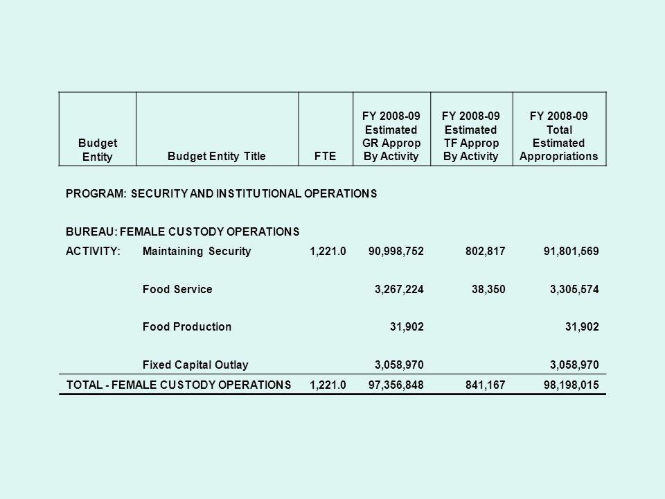 Budget EntityBudget Entity TitleFTE FY 2008-09 Estimated GR Approp By Activity FY 2008-09 Estimated TF Approp By Activity FY 2008-09 Total Estimated Appropriations PROGRAM: SECURITY AND INSTITUTIONAL OPERATIONS BUREAU: MALE / YOUTHFUL OFFENDER CUSTODY OPERATIONS ACTIVITY:Maintaining Security621.061,660,297.0837,04562,497,342 Food Service4.01,956,402912,8122,869,214 Food Production37,003 Fixed Capital Outlay2,626,088 TOTAL - MALE / YO CUSTODY OPERATIONS625.066,279,7901,749,85768,029,647