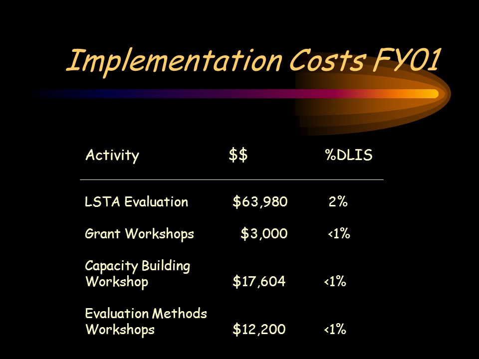 Implementation Costs FY01 Activity$$%DLIS LSTA Evaluation $63,980 2% Grant Workshops $3,000 <1% Capacity Building Workshop $17,604<1% Evaluation Methods Workshops $12,200<1%