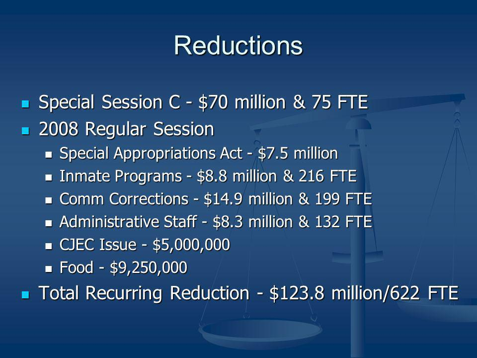 Reductions Special Session C - $70 million & 75 FTE Special Session C - $70 million & 75 FTE 2008 Regular Session 2008 Regular Session Special Appropriations Act - $7.5 million Special Appropriations Act - $7.5 million Inmate Programs - $8.8 million & 216 FTE Inmate Programs - $8.8 million & 216 FTE Comm Corrections - $14.9 million & 199 FTE Comm Corrections - $14.9 million & 199 FTE Administrative Staff - $8.3 million & 132 FTE Administrative Staff - $8.3 million & 132 FTE CJEC Issue - $5,000,000 CJEC Issue - $5,000,000 Food - $9,250,000 Food - $9,250,000 Total Recurring Reduction - $123.8 million/622 FTE Total Recurring Reduction - $123.8 million/622 FTE