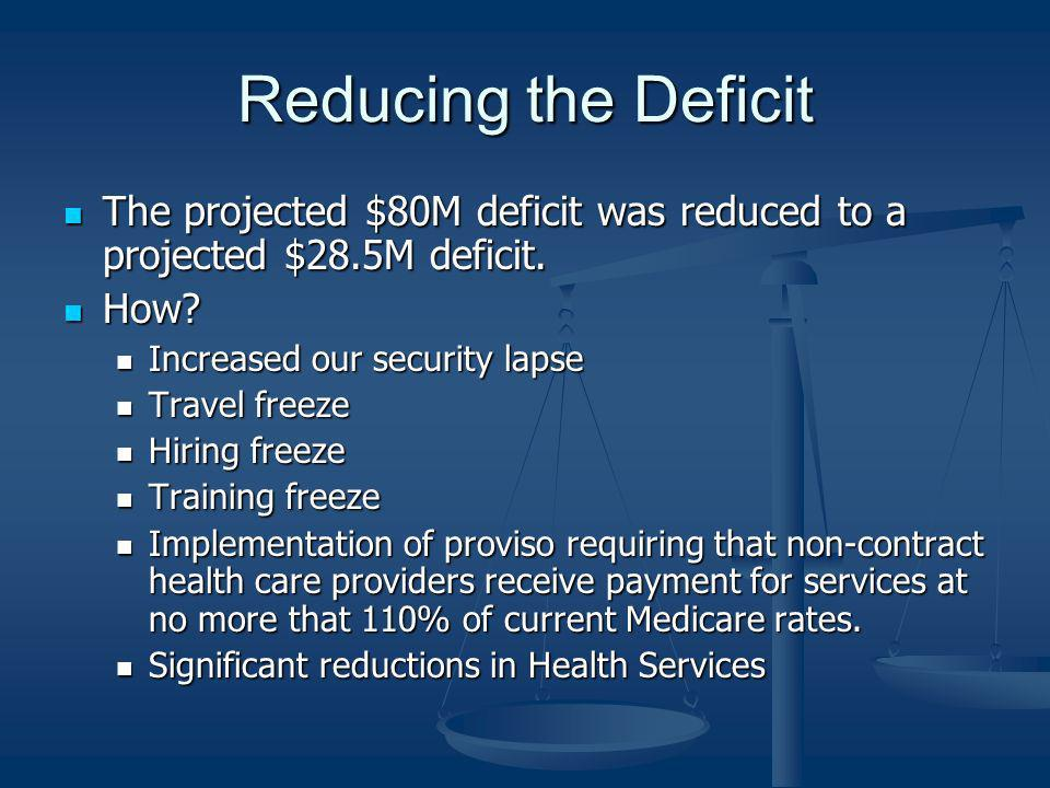 Reducing the Deficit The projected $80M deficit was reduced to a projected $28.5M deficit.